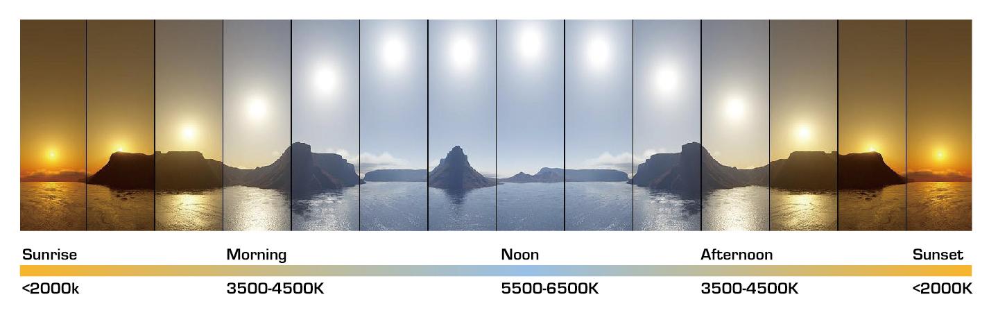 Temperatura de color de la luz solar, luz del día