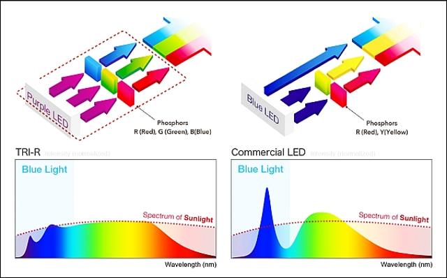 Diseño del paquete LED SunLike