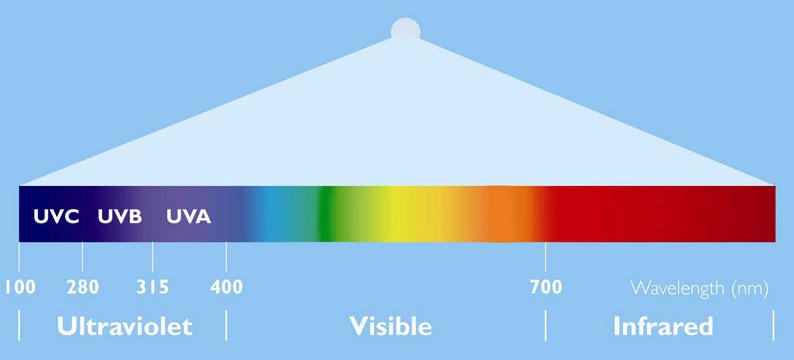 El espectro de luz y la radiación UV