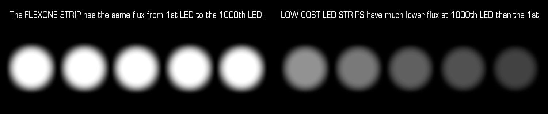 El Flexone utiliza un estabilizador de corriente para un flujo de luz constante de hasta 1000 LEDs.