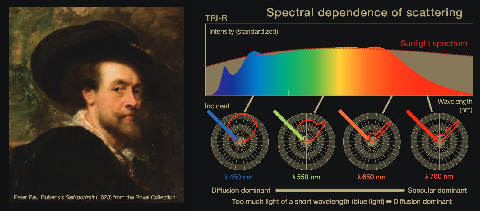 Los LEDs similares al sol harán que el arte tenga los mismos colores y contraste que bajo la luz del sol.