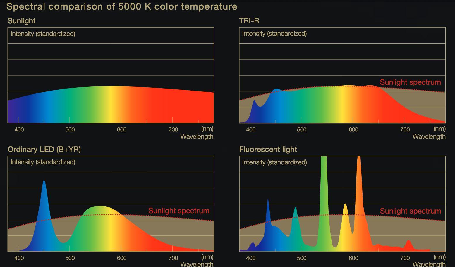 Comparación de espectros LEDs similares a los del sol, luz solar, LEDs ordinarios, luz fluorescente