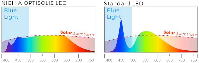 New Optisolis technology from Nichia offers a natural light source with less blue than other LEDs.