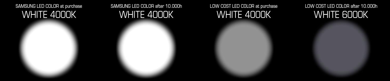 Un LED de Samsung utiliza el estándar de clasificación de 3 pasos de Macadam Elipse y mantiene su color en el tiempo.